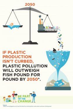 Plast förpestar haven